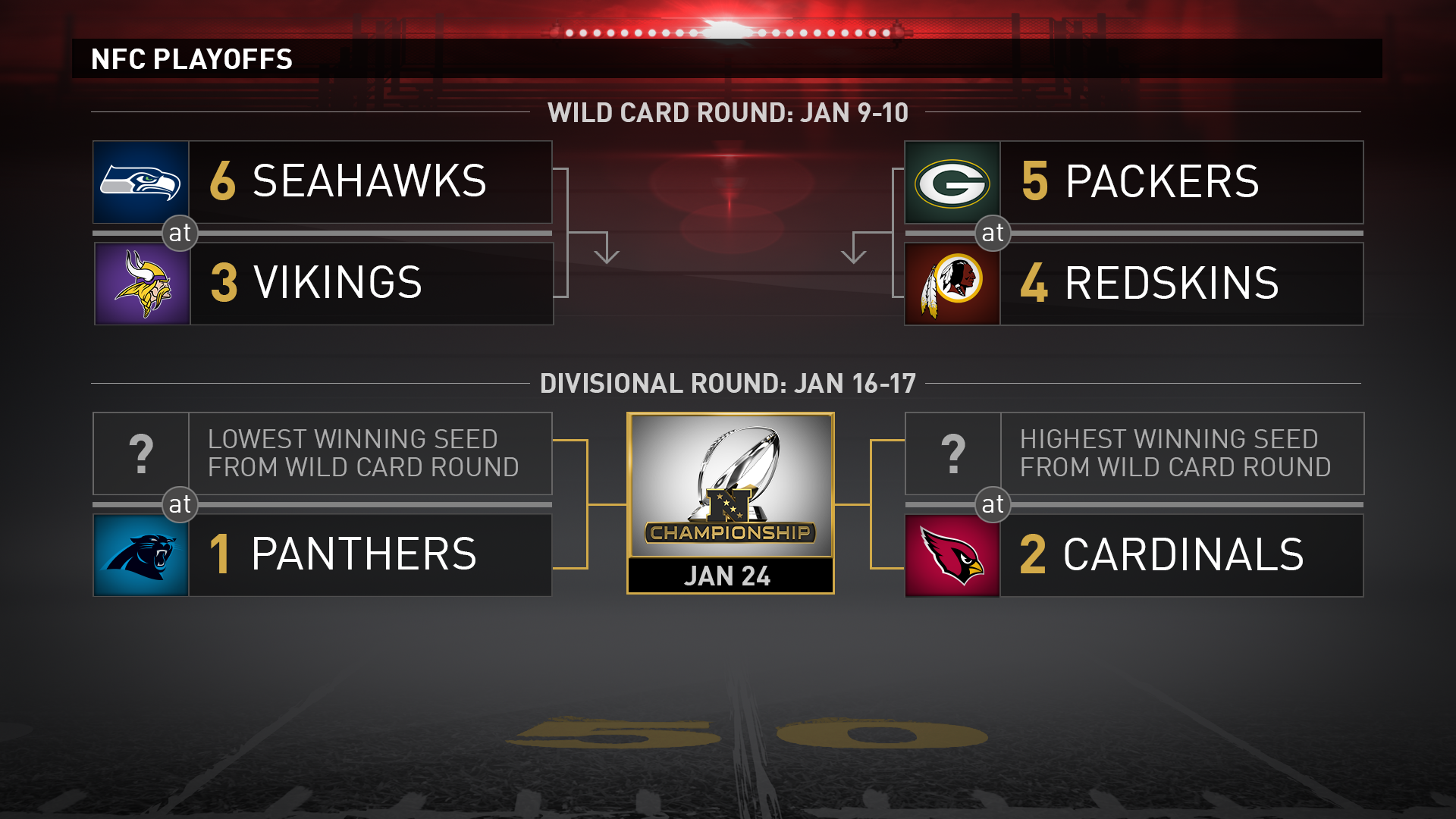 nfc playoff bracket nfl scores betting line